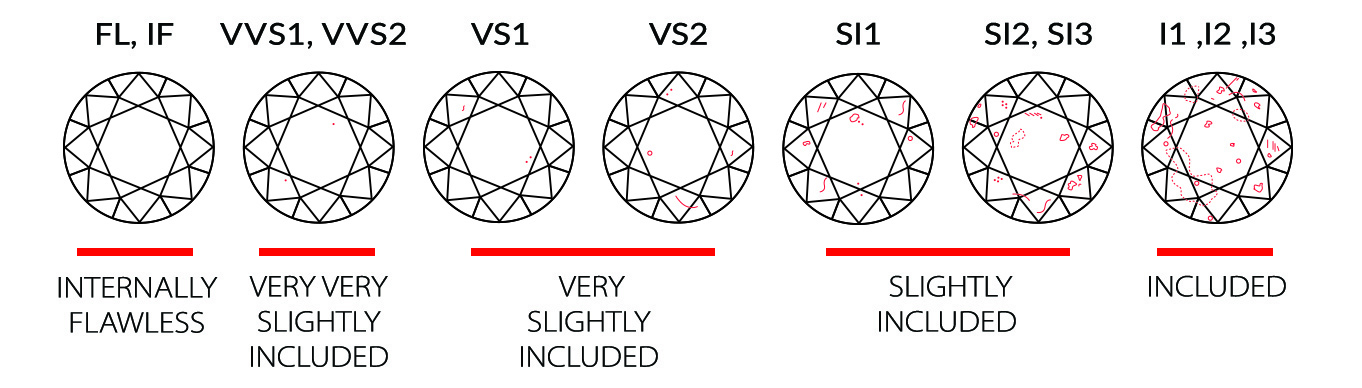 Simulated Diamond Clarity Grading Scale from FL to I3